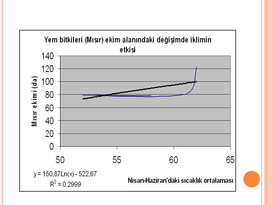 Yem bitkileri ekim alanındaki değişim ile bağımsız değişkenler arasındaki ilişki; Y = -7,46 +0,076 (X 3 ) +0,679 (X 6 ) + 0,0002 (X 12 ),olarak belirlenmiştir(R² =0,789).