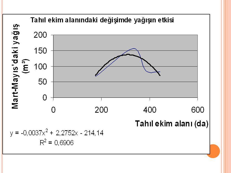 Quadratik modelle açıklanan tahıl ekim alanındaki değişimde yağışın etkisi; Y= - 0,0037X² + 2,2752X – 214,14 şeklinde belirlenmiştir (R² = 0,690).