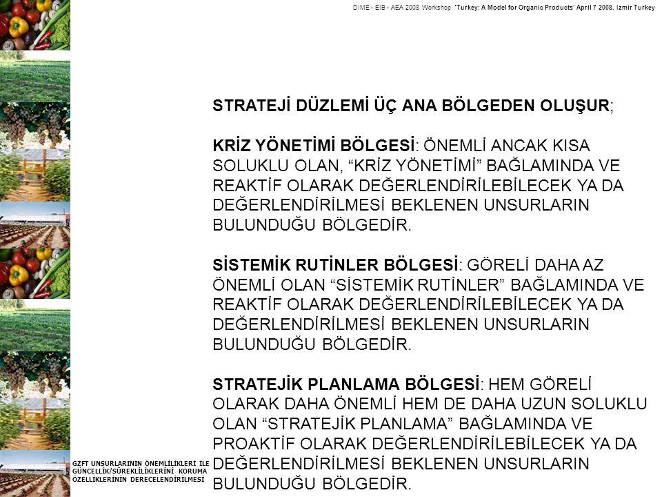 DIME - EIB - AEA 2008 Workshop 'Turkey: A Model for Organic Products' April 7 2008, Izmir Turkey GZFT UNSURLARININ ÖNEMLİLİKLERİ İLE GÜNCELLİK/SÜREKLİ