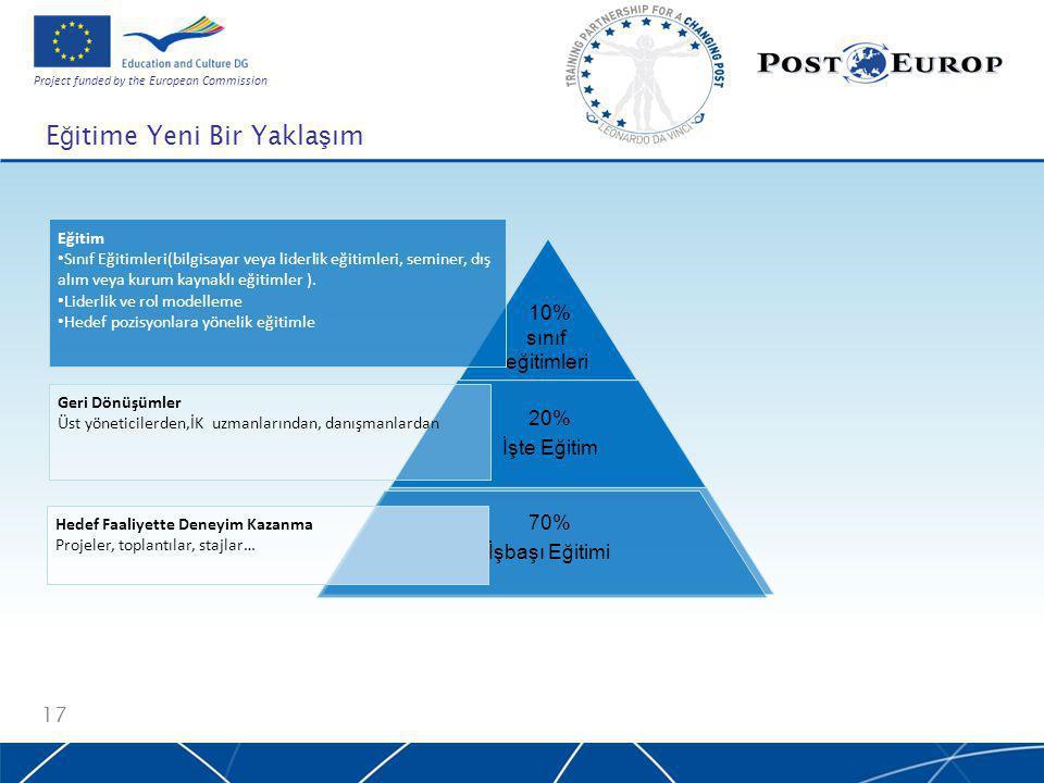 Project funded by the European Commission E ğ itime Yeni Bir Yakla ş ım 17 10% off the job 10% sınıf eğitimleri 70% İşbaşı Eğitimi 20% İşte Eğitim Hedef Faaliyette Deneyim Kazanma Projeler, toplantılar, stajlar… Geri Dönüşümler Üst yöneticilerden,İK uzmanlarından, danışmanlardan Eğitim Sınıf Eğitimleri(bilgisayar veya liderlik eğitimleri, seminer, dış alım veya kurum kaynaklı eğitimler ).