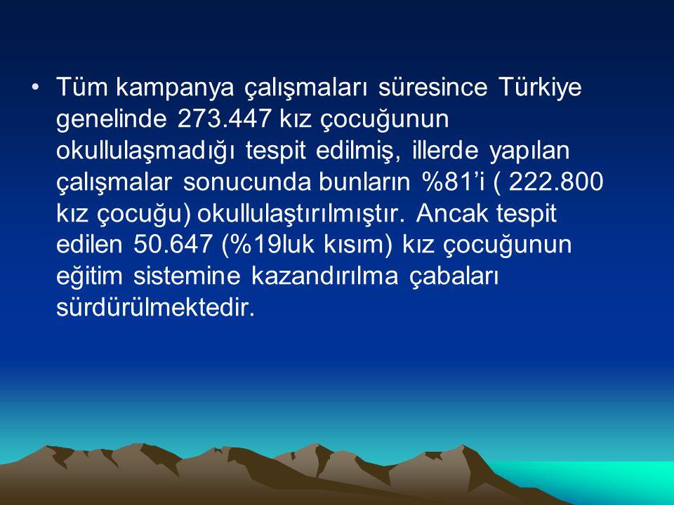 Tüm kampanya çalışmaları süresince Türkiye genelinde 273.447 kız çocuğunun okullulaşmadığı tespit edilmiş, illerde yapılan çalışmalar sonucunda bunlar