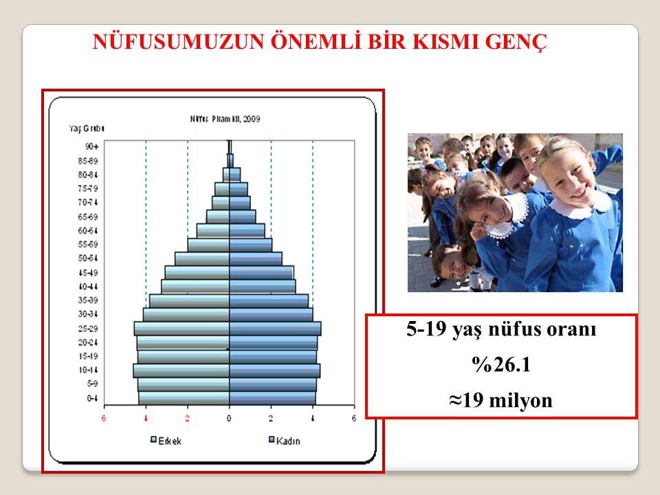 5-19 yaş nüfus oranı %26.1 ≈19 milyon NÜFUSUMUZUN ÖNEMLİ BİR KISMI GENÇ