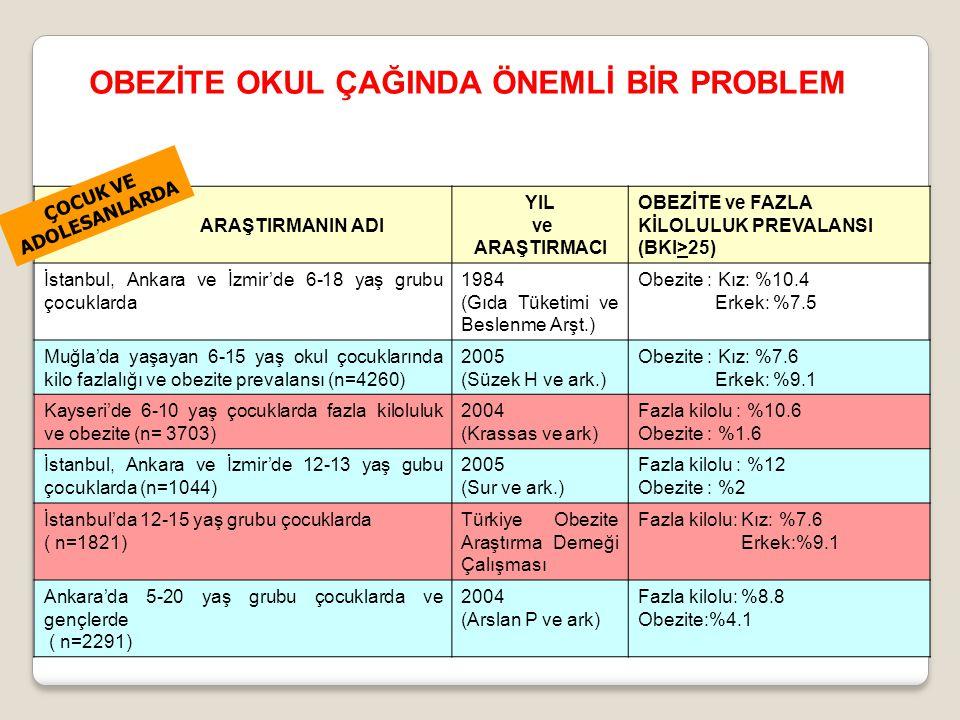 ARAŞTIRMANIN ADI YIL ve ARAŞTIRMACI OBEZİTE ve FAZLA KİLOLULUK PREVALANSI (BKI>25) İstanbul, Ankara ve İzmir'de 6-18 yaş grubu çocuklarda 1984 (Gıda Tüketimi ve Beslenme Arşt.) Obezite : Kız: %10.4 Erkek: %7.5 Muğla'da yaşayan 6-15 yaş okul çocuklarında kilo fazlalığı ve obezite prevalansı (n=4260) 2005 (Süzek H ve ark.) Obezite : Kız: %7.6 Erkek: %9.1 Kayseri'de 6-10 yaş çocuklarda fazla kiloluluk ve obezite (n= 3703) 2004 (Krassas ve ark) Fazla kilolu : %10.6 Obezite : %1.6 İstanbul, Ankara ve İzmir'de 12-13 yaş gubu çocuklarda (n=1044) 2005 (Sur ve ark.) Fazla kilolu : %12 Obezite : %2 İstanbul'da 12-15 yaş grubu çocuklarda ( n=1821) Türkiye Obezite Araştırma Derneği Çalışması Fazla kilolu: Kız: %7.6 Erkek:%9.1 Ankara'da 5-20 yaş grubu çocuklarda ve gençlerde ( n=2291) 2004 (Arslan P ve ark) Fazla kilolu: %8.8 Obezite:%4.1 ÇOCUK VE ADOLESANLARDA OBEZİTE OKUL ÇAĞINDA ÖNEMLİ BİR PROBLEM