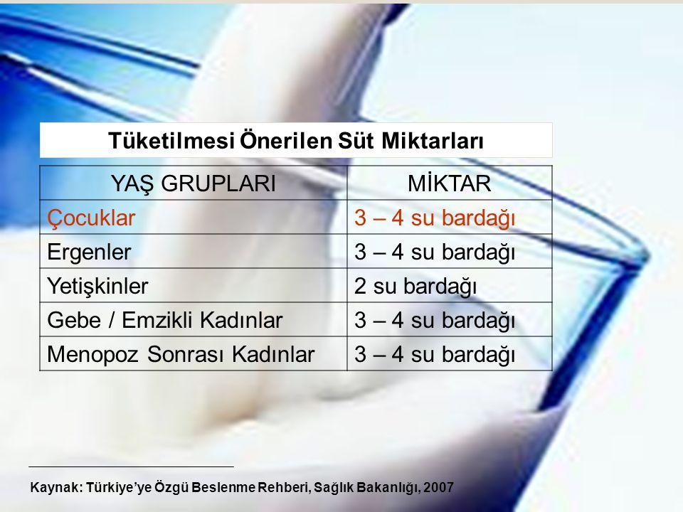 32 Tüketilmesi Önerilen Süt Miktarları YAŞ GRUPLARIMİKTAR Çocuklar3 – 4 su bardağı Ergenler3 – 4 su bardağı Yetişkinler2 su bardağı Gebe / Emzikli Kadınlar3 – 4 su bardağı Menopoz Sonrası Kadınlar3 – 4 su bardağı Kaynak: Türkiye'ye Özgü Beslenme Rehberi, Sağlık Bakanlığı, 2007