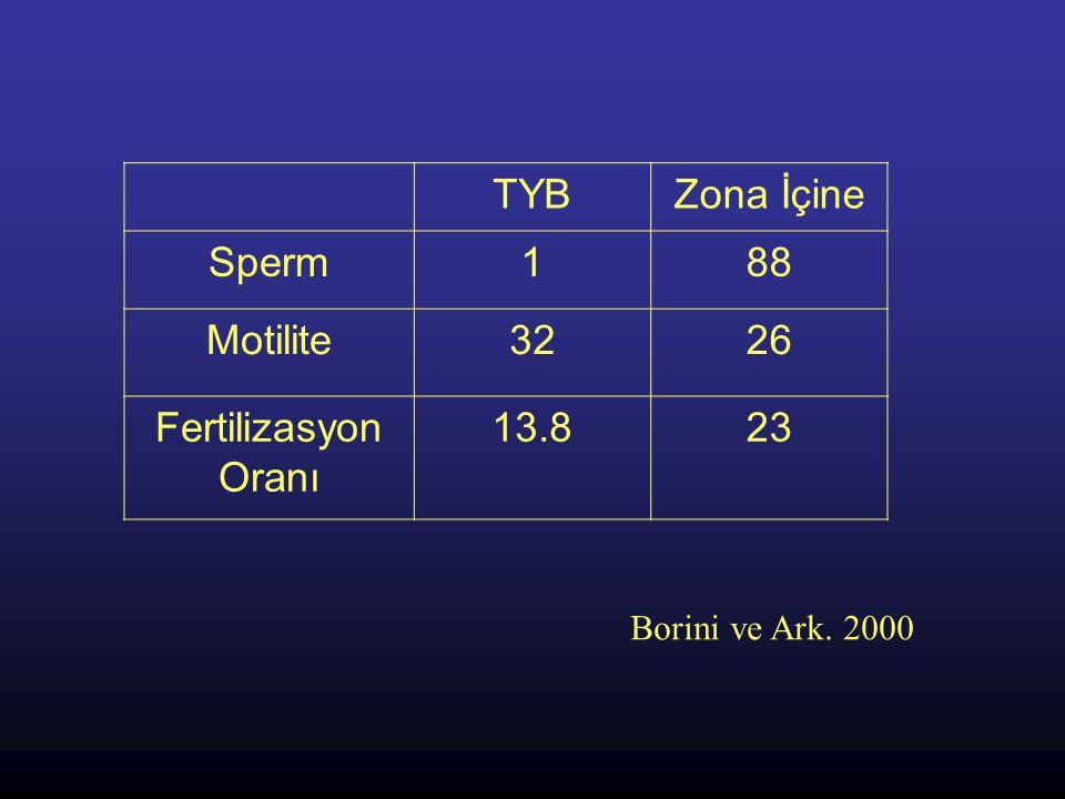 TYBZona İçine Sperm188 Motilite3226 Fertilizasyon Oranı 13.823 Borini ve Ark. 2000