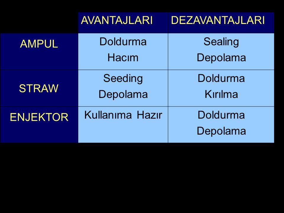 AVANTAJLARIDEZAVANTAJLARI AMPUL Doldurma Hacım Sealing Depolama STRAW Seeding Depolama Doldurma Kırılma ENJEKTOR Kullanıma HazırDoldurma Depolama