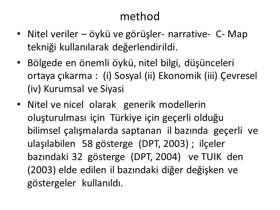 method Nitel veriler – öykü ve görüşler- narrative- C- Map tekniği kullanılarak değerlendirildi. Bölgede en önemli öykü, nitel bilgi, düşünceleri orta