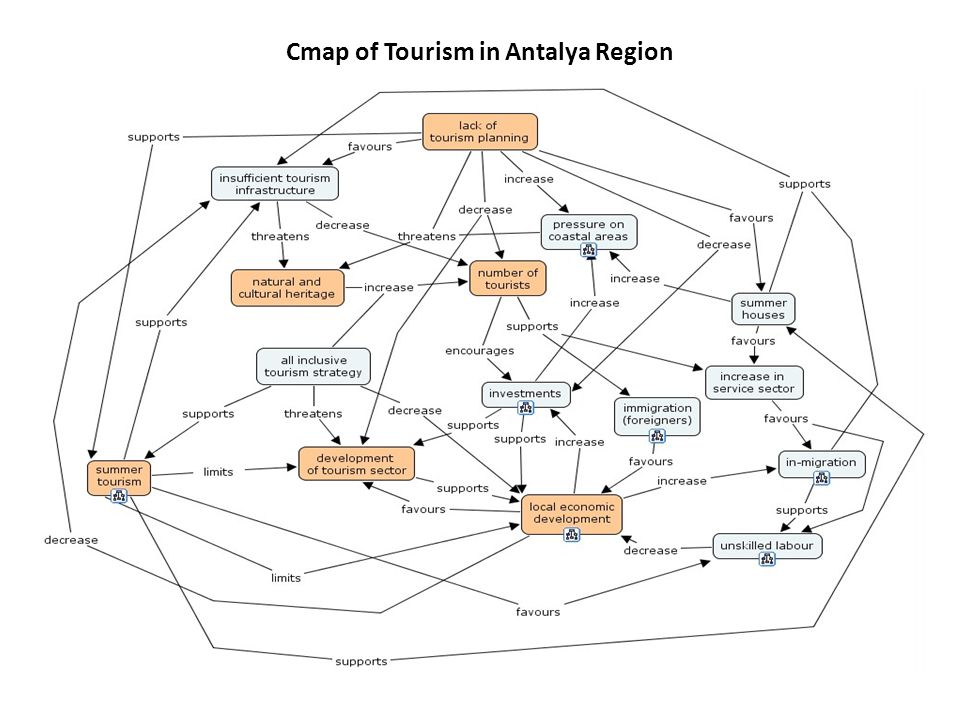 Cmap of Tourism in Antalya Region