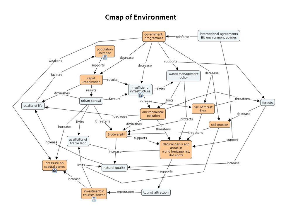 Cmap of Environment