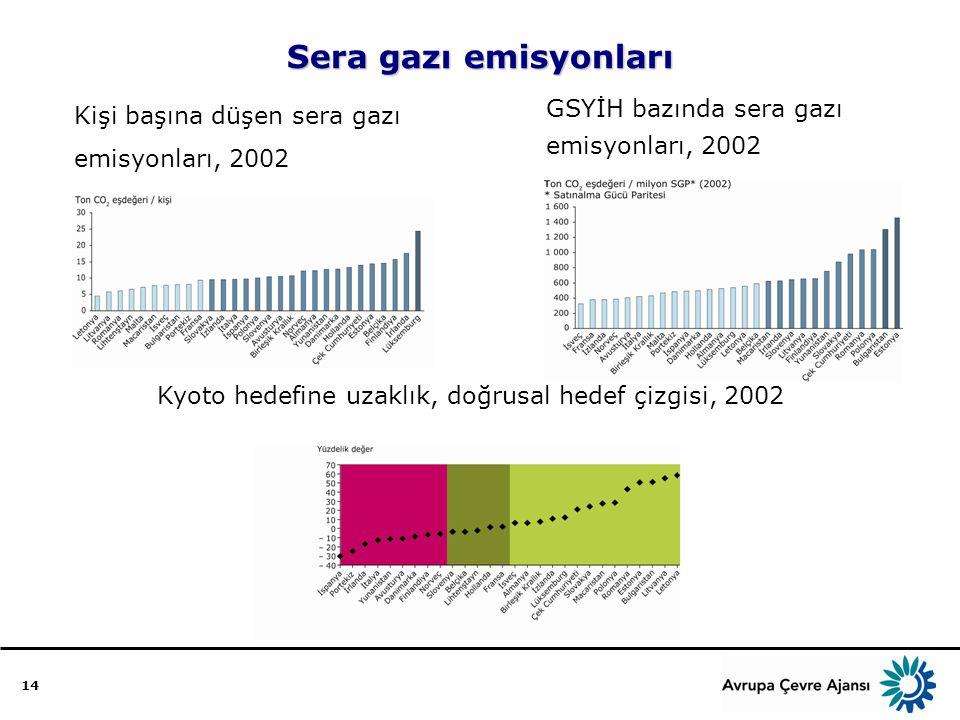 14 Sera gazı emisyonları Kişi başına düşen sera gazı emisyonları, 2002 GSYİH bazında sera gazı emisyonları, 2002 Kyoto hedefine uzaklık, doğrusal hedef çizgisi, 2002