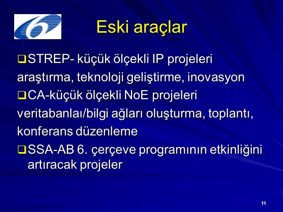 11 Eski araçlar  STREP- küçük ölçekli IP projeleri araştırma, teknoloji geliştirme, inovasyon  CA-küçük ölçekli NoE projeleri veritabanlaı/bilgi ağları oluşturma, toplantı, konferans düzenleme  SSA-AB 6.