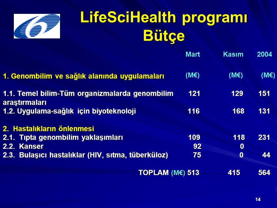 14 LifeSciHealth programı Bütçe 1. Genombilim ve sağlık alanında uygulamaları 1.1. Temel bilim-Tüm organizmalarda genombilim 121 129 151 araştırmaları