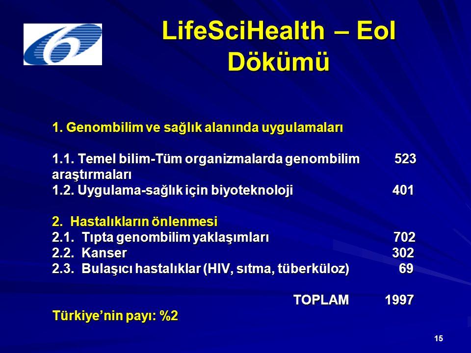15 LifeSciHealth – EoI Dökümü 1. Genombilim ve sağlık alanında uygulamaları 1.1. Temel bilim-Tüm organizmalarda genombilim 523 araştırmaları 1.2. Uygu