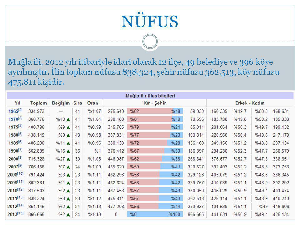 NÜFUS Muğla ili, 2012 yılı itibariyle idari olarak 12 ilçe, 49 belediye ve 396 köye ayrılmıştır.