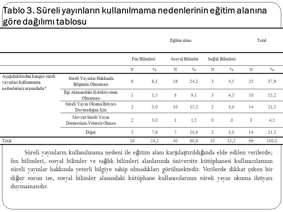 Eğitim alanıTotal Fen BilimleriSosyal BilimlerSağlık Bilimleri N%N%N%N% Aşağıdakilerden hangisi süreli yayınları kullanmama nedenleriniz arasındadır?