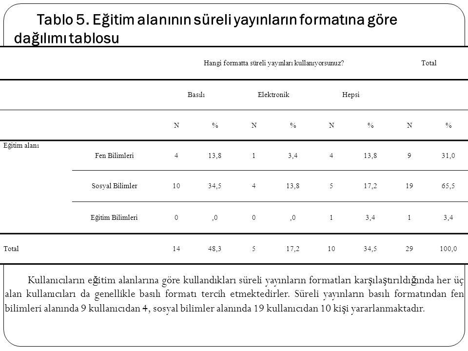 Hangi formatta süreli yayınları kullanıyorsunuz?Total BasılıElektronikHepsi N%N%N%N% Eğitim alanı Fen Bilimleri413,813,4413,8931,0 Sosyal Bilimler1034
