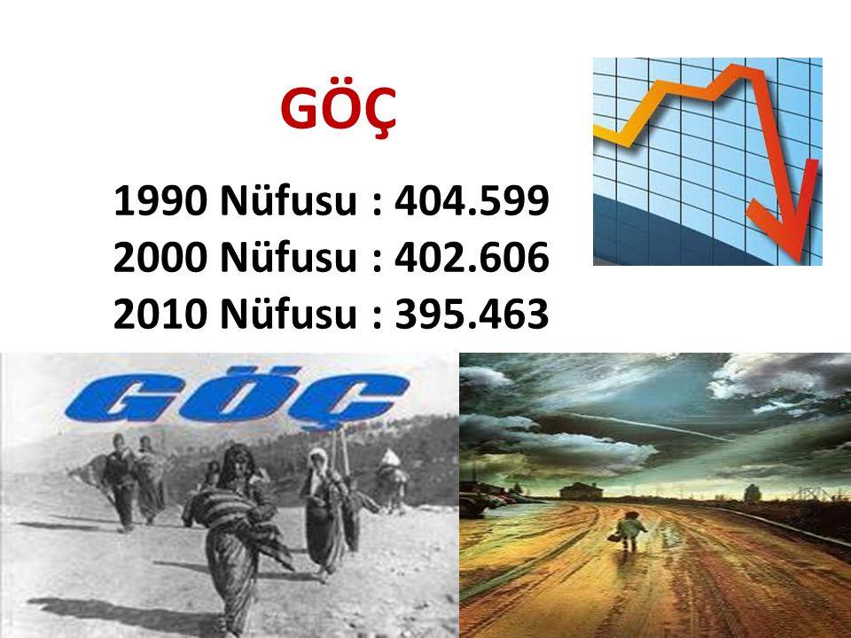 GÖÇ 1990 Nüfusu : 404.599 2000 Nüfusu : 402.606 2010 Nüfusu : 395.463