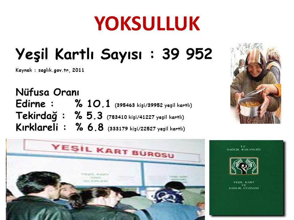YOKSULLUK Yeşil Kartlı Sayısı : 39 952 Kaynak : saglık.gov.tr, 2011 Nüfusa Oranı Edirne : % 1O.1 (395463 kişi/39952 yeşil kartlı) Tekirdağ : % 5.3 (783410 kişi/41227 yeşil kartlı) Kırklareli : % 6.8 (333179 kişi/22527 yeşil kartlı)