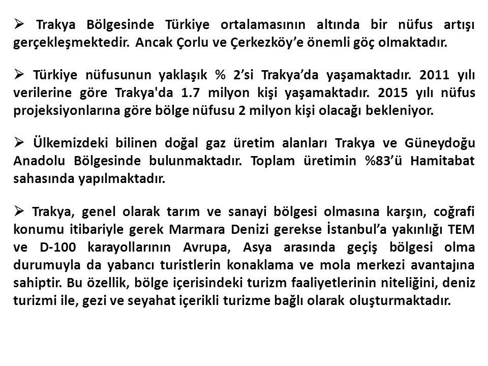 Trakya Bölgesinde Türkiye ortalamasının altında bir nüfus artışı gerçekleşmektedir.