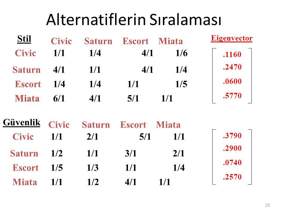 20 Alternatiflerin Sıralaması Stil Civic Saturn Escort 1/1 1/4 4/1 1/6 4/1 1/1 4/1 1/4 1/4 1/4 1/1 1/5 Miata6/1 4/1 5/1 1/1 CivicSaturnEscortMiata Güv
