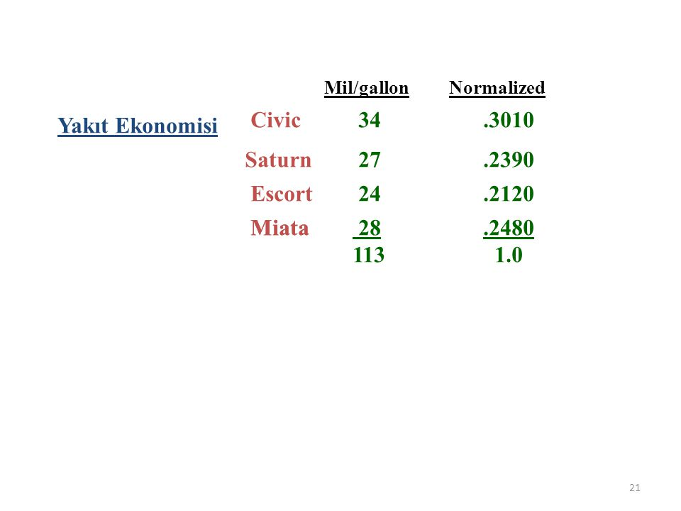 21 Yakıt Ekonomisi Civic Saturn Escort Miata 34 27 24 28 113 Mil/gallon Normalized.3010.2390.2120.2480 1.0 Ranking alternatives
