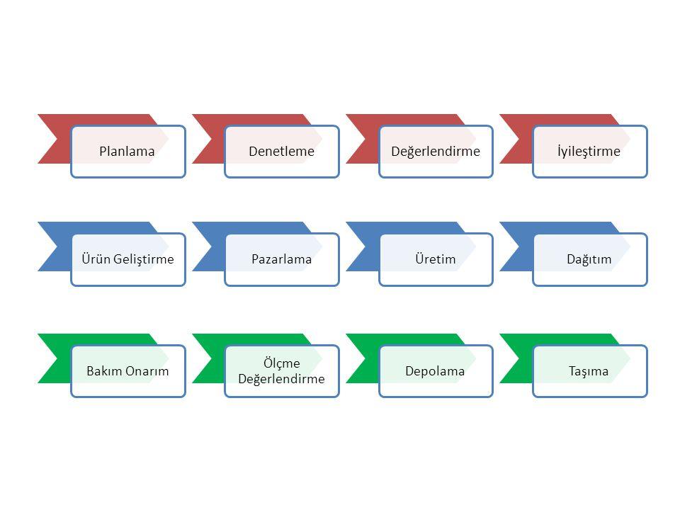 Proses Yapıları Destek Süreçleri PlanlamaDenetlemeDeğerlendirmeİyileştirme Bakım Onarım Ölçme Değerlendirme DepolamaTaşımaÜrün GeliştirmePazarlamaÜret