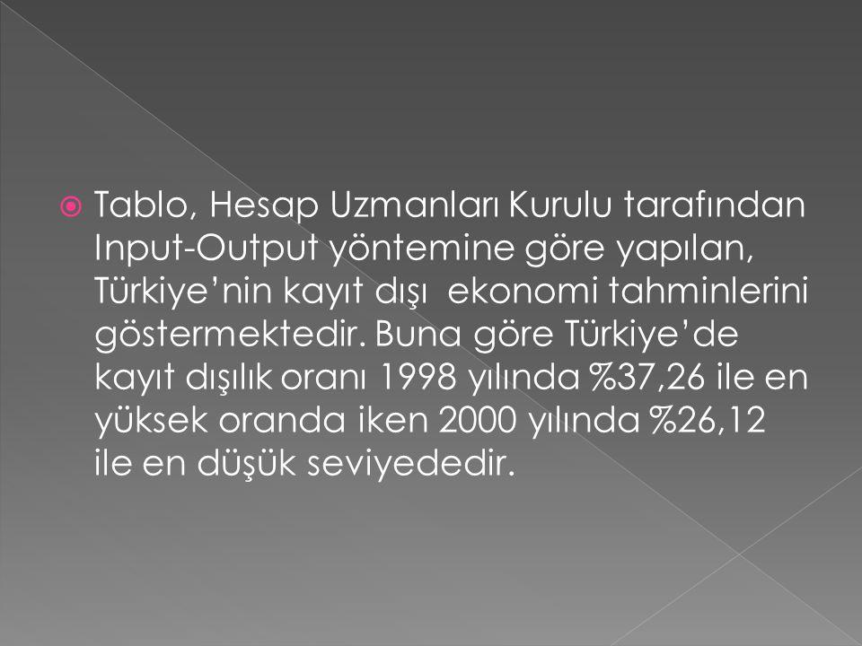  Tablo, Hesap Uzmanları Kurulu tarafından Input-Output yöntemine göre yapılan, Türkiye'nin kayıt dışı ekonomi tahminlerini göstermektedir. Buna göre