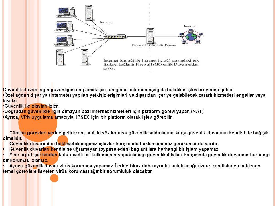 Güvenlik duvarı, ağın güvenliğini sağlamak için, en genel anlamda aşağıda belirtilen işlevleri yerine getirir. Özel ağdan dışarıya (internete) yapılan