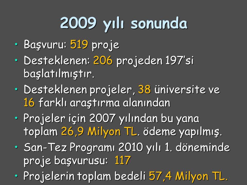 2009 yılı sonunda Başvuru: 519 projeBaşvuru: 519 proje Desteklenen: 206 projeden 197'si başlatılmıştır.Desteklenen: 206 projeden 197'si başlatılmıştır