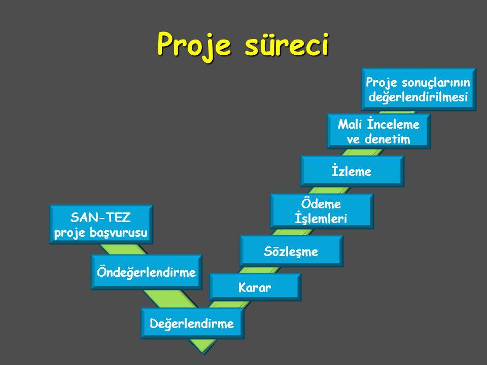Proje süreci SAN-TEZ proje başvurusu Değerlendirme Öndeğerlendirme Karar Sözleşme Ödeme İşlemleri İzleme Mali İnceleme ve denetim Proje sonuçlarının d