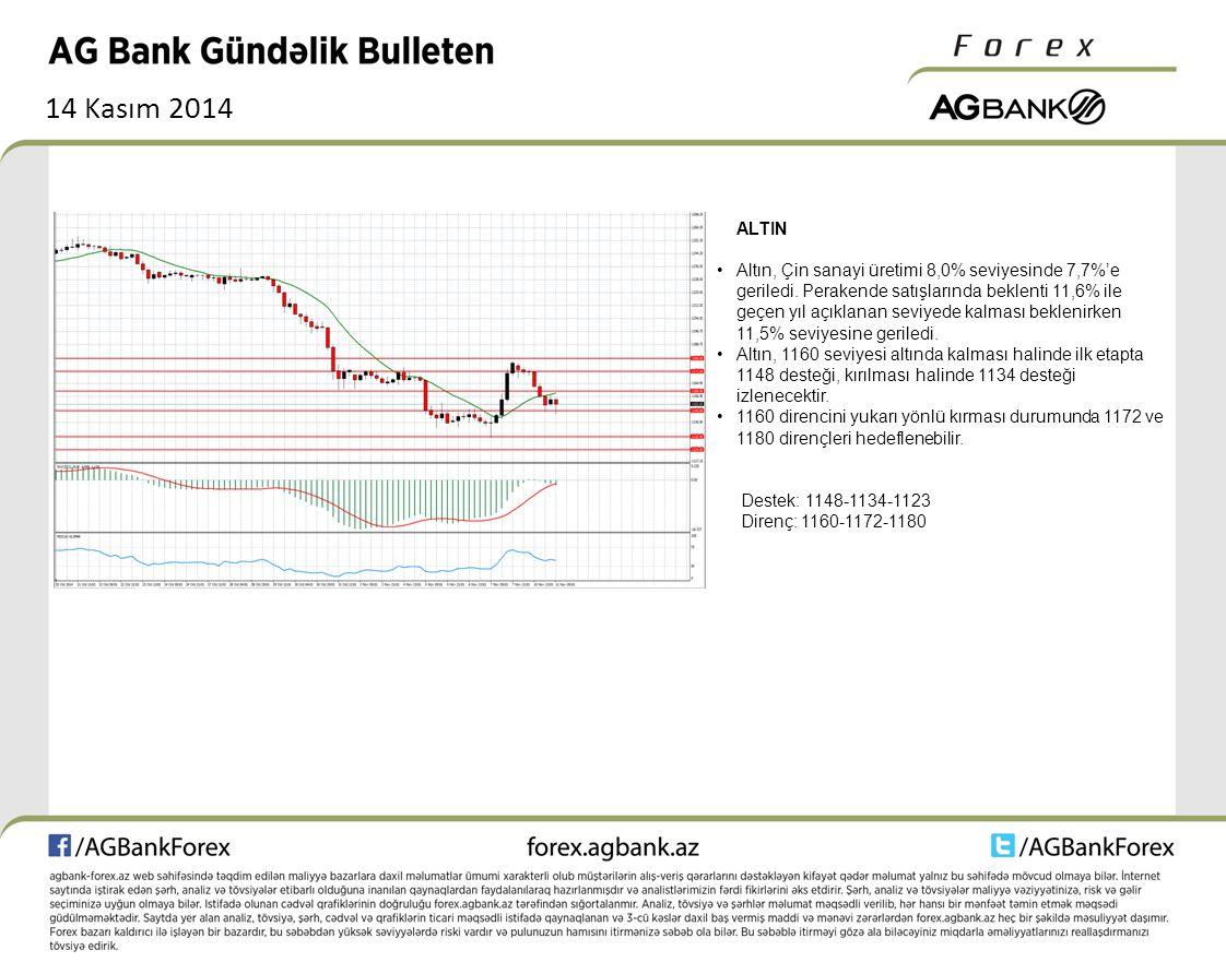 14 Kasım 2014 ALTIN Altın, Çin sanayi üretimi 8,0% seviyesinde 7,7%'e geriledi.