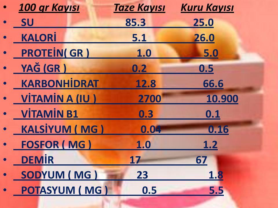 100 gr Kayısı Taze Kayısı Kuru Kayısı SU 85.3 25.0 KALORİ 5.1 26.0 PROTEİN( GR ) 1.0 5.0 YAĞ (GR ) 0.2 0.5 KARBONHİDRAT 12.8 66.6 VİTAMİN A (IU ) 2700