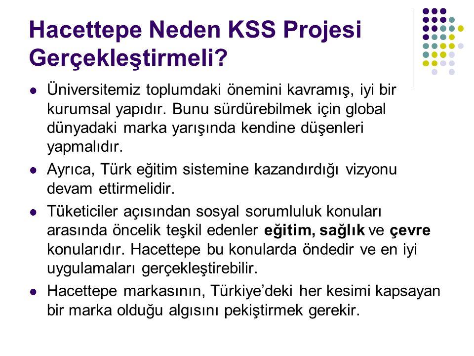 Hacettepe Neden KSS Projesi Gerçekleştirmeli? Üniversitemiz toplumdaki önemini kavramış, iyi bir kurumsal yapıdır. Bunu sürdürebilmek için global düny