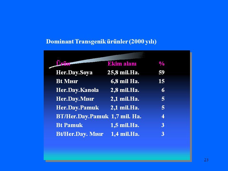 22 Transgenik bitkilerin ürün gruplarına göre dağılımı (2000 yılı)