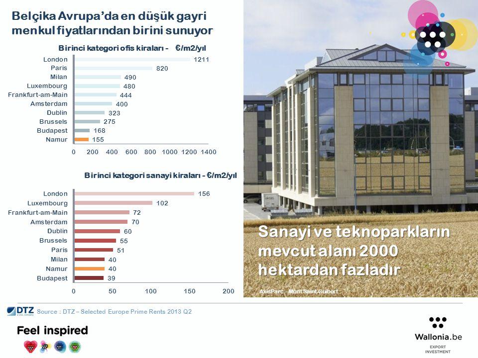 Belçika Avrupa'da en dü ş ük gayri menkul fiyatlarından birini sunuyor Source : DTZ – Selected Europe Prime Rents 2013 Q2 Sanayi ve teknoparkların mev