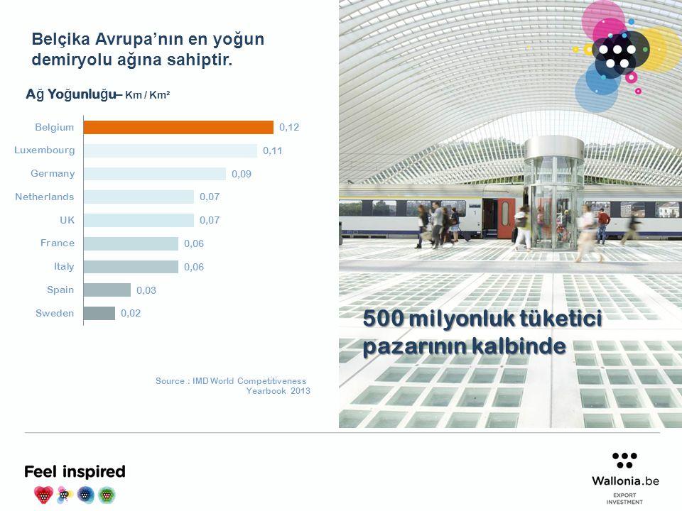 Source : IMD World Competitiveness Yearbook 2013 A ğ Yo ğ unlu ğ u– Km / Km² 500 milyonluk tüketici pazarının kalbinde Belçika Avrupa'nın en yoğun dem