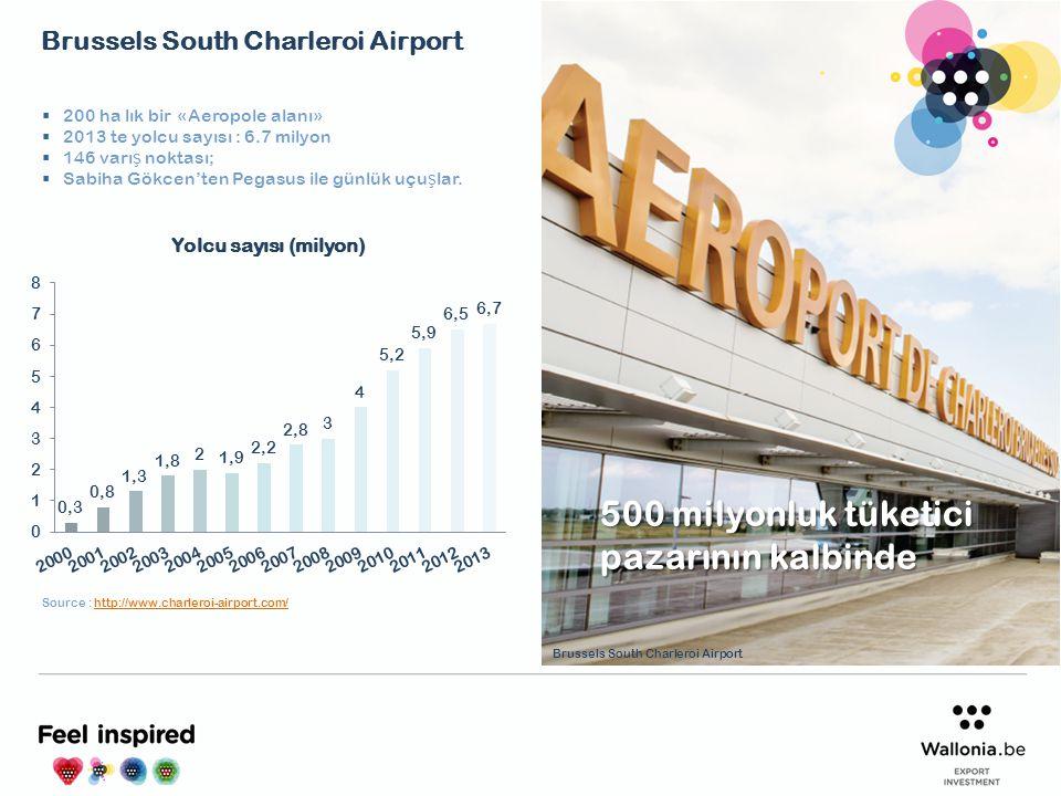  Belçika'nın birinci ve Avrupa'nın 8nci kargo havaalanı  Amsterdam – Paris – Frankfurt üçgeninin merkezinde;  Geli ş me stratejisi hava kargo üzerine kurmu ş ilk Avrupa havalimanı;  Günde 24 saat, haftada 7 gün ula ş ılabilir;  TNT kargonun Avrupa merkezi Source : http://www.liegeairport.comhttp://www.liegeairport.com Liege Havalimanı 500 milyonluk tüketici pazarının kalbinde consumer market Liege Airport
