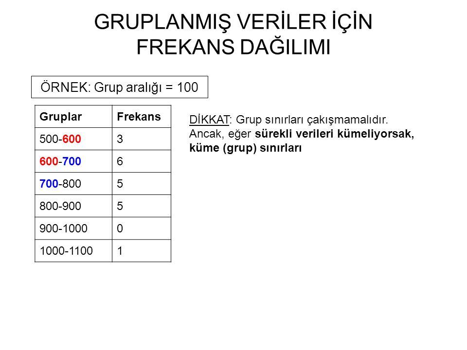 GRUPLANMIŞ VERİLER İÇİN FREKANS DAĞILIMI GruplarFrekans 500-6003 600-7006 700-8005 800-9005 900-10000 1000-11001 ÖRNEK: Grup aralığı = 100 DİKKAT: Grup sınırları çakışmamalıdır.