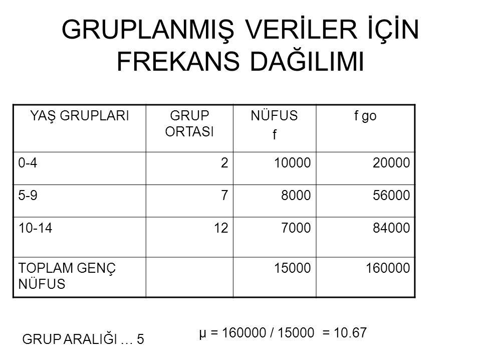 GRUPLANMIŞ VERİLER İÇİN FREKANS DAĞILIMI YAŞ GRUPLARIGRUP ORTASI NÜFUS f f go 0-421000020000 5-97800056000 10-1412700084000 TOPLAM GENÇ NÜFUS 15000160000 GRUP ARALIĞI … 5 μ = 160000 / 15000 = 10.67