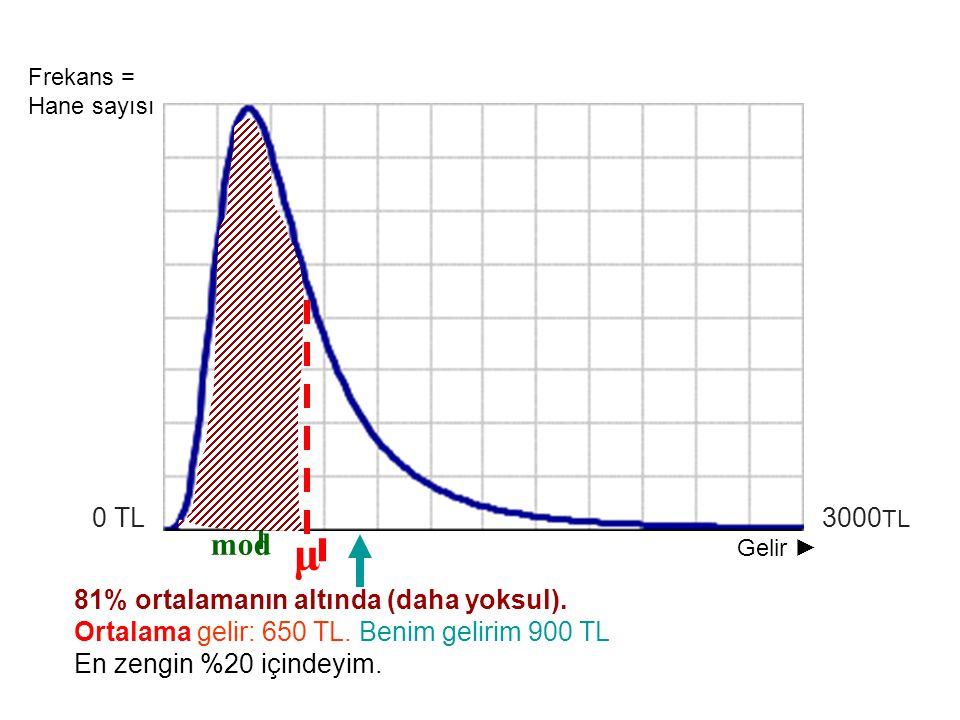 81% ortalamanın altında (daha yoksul). Ortalama gelir: 650 TL. Benim gelirim 900 TL En zengin %20 içindeyim. I 3000 TL 0 TL mod μ Gelir ► Frekans = Ha
