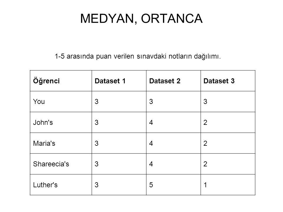 MEDYAN, ORTANCA 1-5 arasında puan verilen sınavdaki notların dağılımı. ÖğrenciDataset 1Dataset 2Dataset 3 You333 John's342 Maria's342 Shareecia's342 L