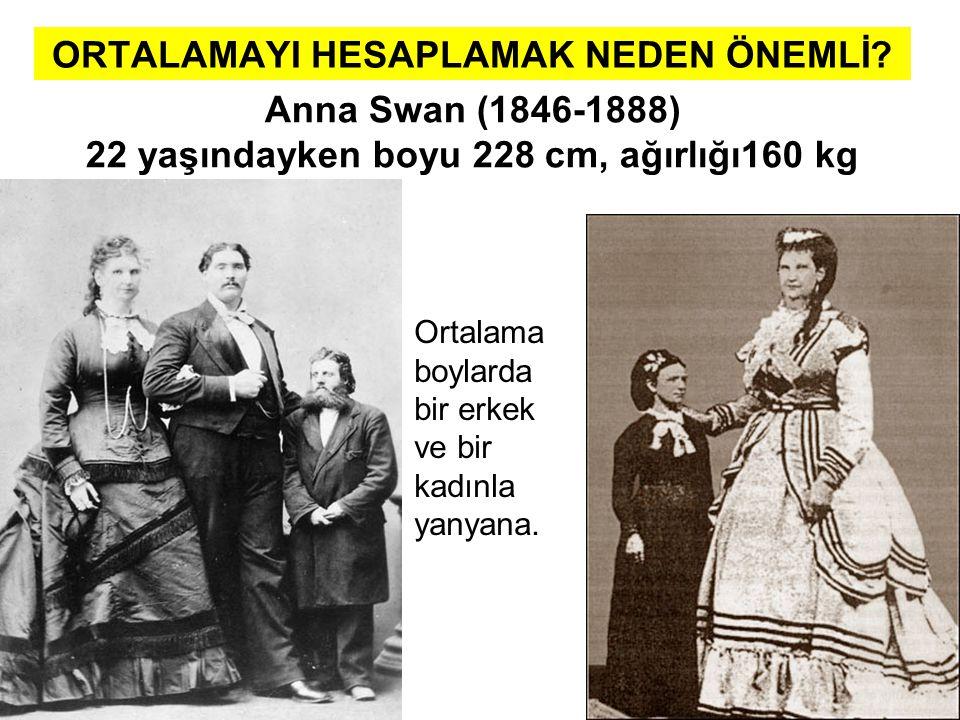 ORTALAMAYI HESAPLAMAK NEDEN ÖNEMLİ? Anna Swan (1846-1888) 22 yaşındayken boyu 228 cm, ağırlığı160 kg Ortalama boylarda bir erkek ve bir kadınla yanyan