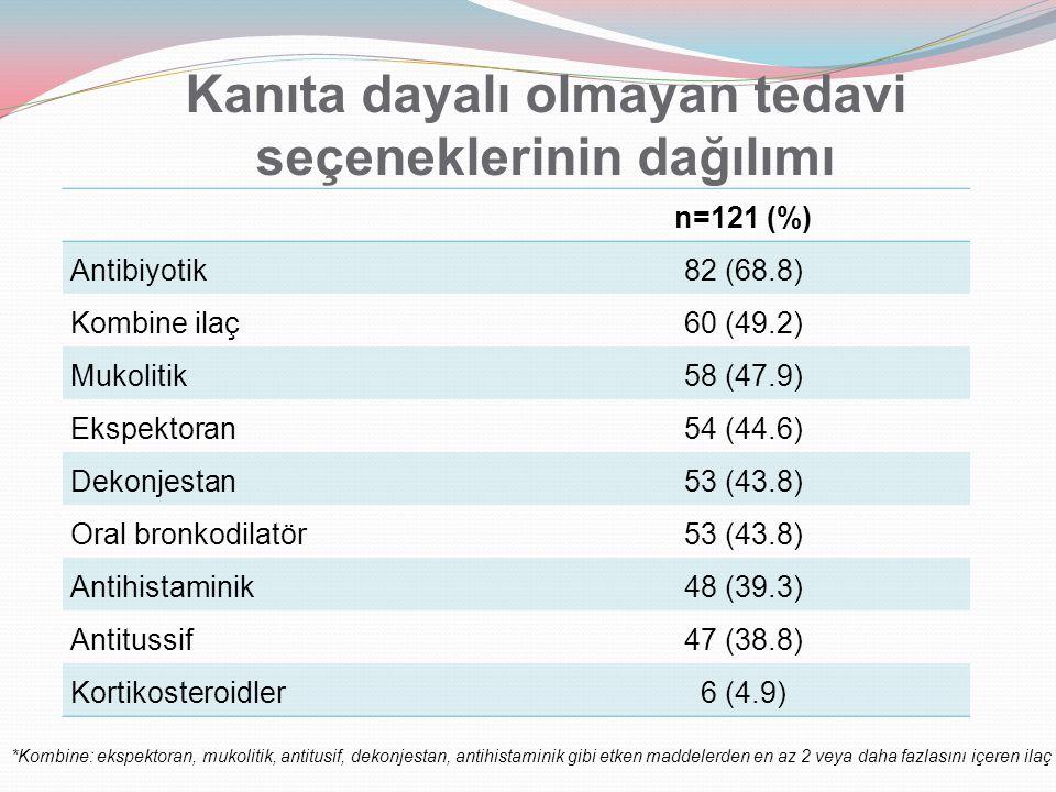 Kanıta dayalı olmayan tedavi seçeneklerinin dağılımı n=121 (%) Antibiyotik 82 (68.8) Kombine ilaç 60 (49.2) Mukolitik 58 (47.9) Ekspektoran 54 (44.6)