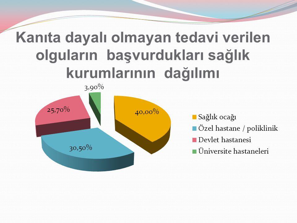 Kanıta dayalı olmayan tedavi verilen olguların başvurdukları sağlık kurumlarının dağılımı