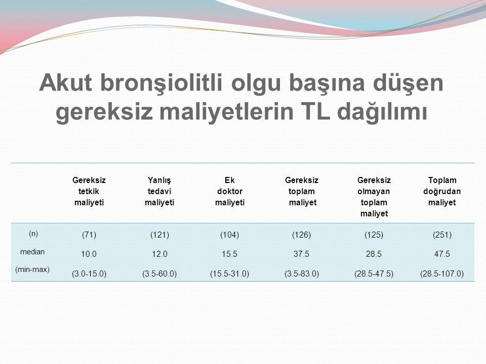 Akut bronşiolitli olgu başına düşen gereksiz maliyetlerin TL dağılımı Gereksiz tetkik maliyeti Yanlış tedavi maliyeti Ek doktor maliyeti Gereksiz topl