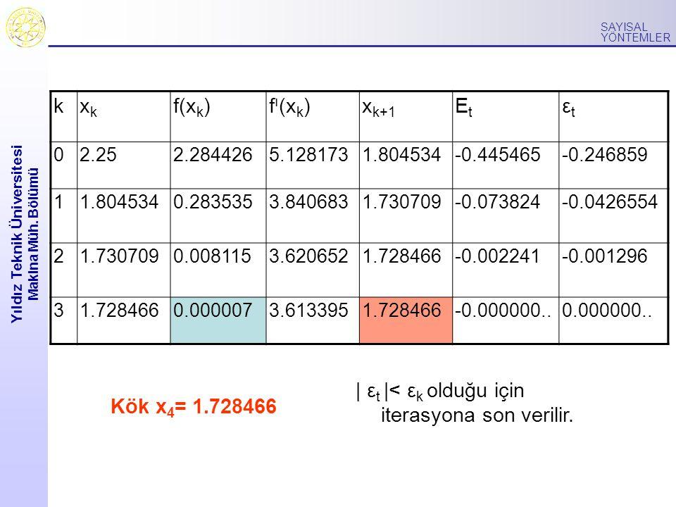 Yıldız Teknik Üniversitesi Makina Müh. Bölümü SAYISAL YÖNTEMLER kxkxk f(x k )f ı (x k )x k+1 EtEt εtεt 02.252.2844265.1281731.804534-0.445465-0.246859