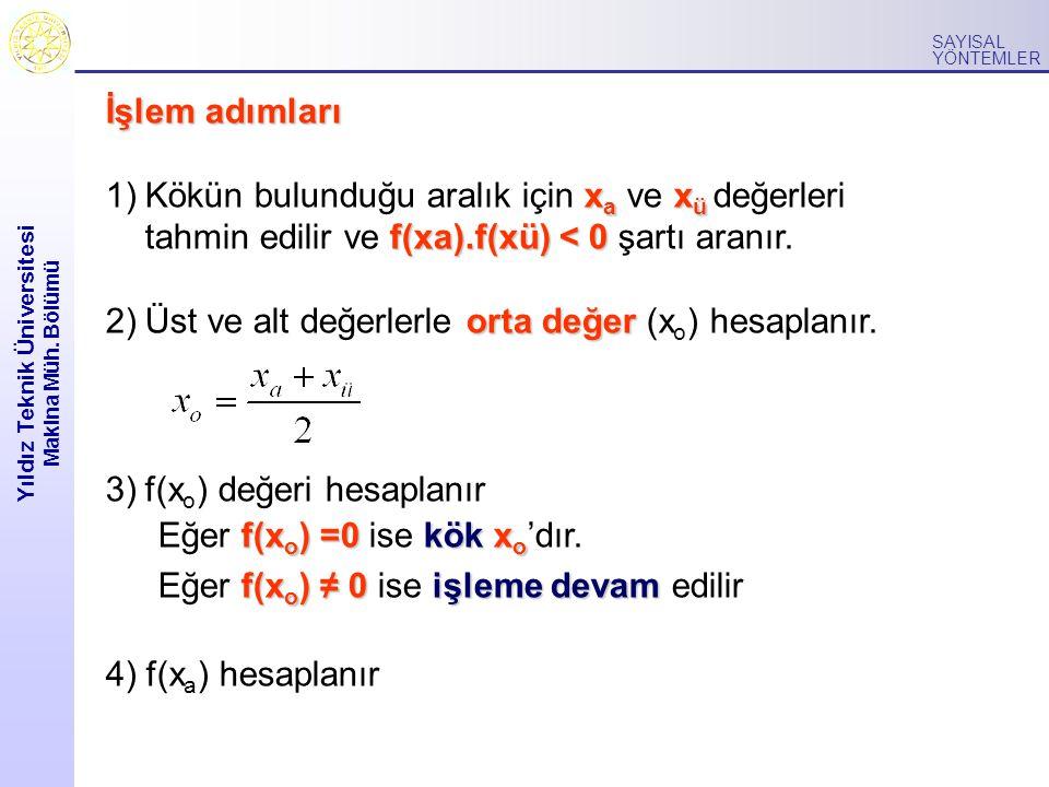 Yıldız Teknik Üniversitesi Makina Müh. Bölümü SAYISAL YÖNTEMLER İşlem adımları x a x ü f(xa).f(xü) < 0 1)Kökün bulunduğu aralık için x a ve x ü değerl