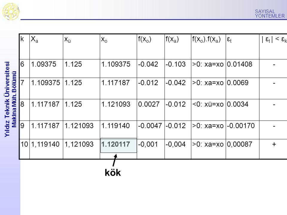 Yıldız Teknik Üniversitesi Makina Müh. Bölümü SAYISAL YÖNTEMLER kXaXa xüxü xoxo f(x o )f(x a )f(x o ).f(x a )εtεt   ε t   < ε k 61.093751.1251.109375-