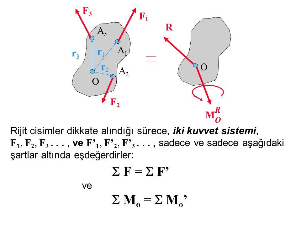 O A1A1 r1r1 F1F1 r2r2 A2A2 F2F2 r3r3 A3A3 F3F3 R M RORO O Rijit cisimler dikkate alındığı sürece, iki kuvvet sistemi, F 1, F 2, F 3..., ve F' 1, F' 2, F' 3..., sadece ve sadece aşağıdaki şartlar altında eşdeğerdirler:  F =  F' ve  M o =  M o '