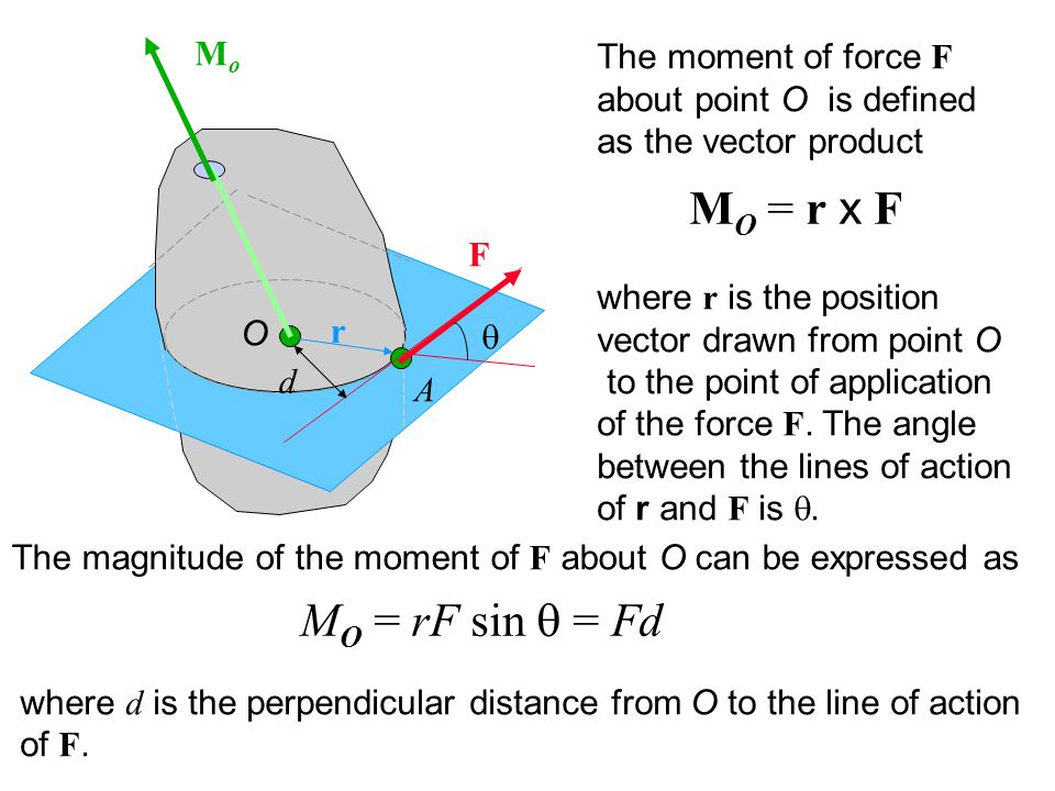 O d A F MoMo r The moment of force F about point O is defined as the vector product M O = r x F where r is the position vector drawn from point O to the point of application of the force F.